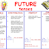 Bahasa Inggris grammar, tenses, Future tense
