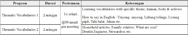 Tabel Program Vocabulary Lembaga Kresna
