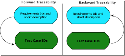 Types of Traceability Matrix: