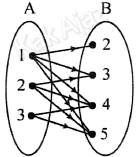 Diagram panah relasi himpunan A ke B, soal Matematika SMP UN 2017 No. 10