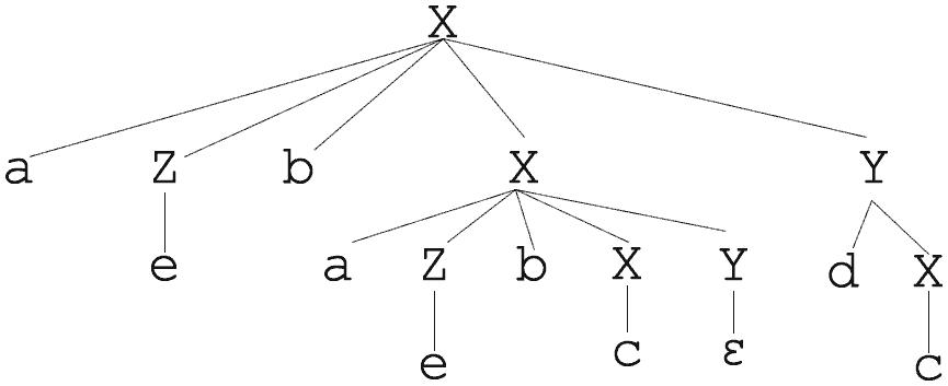Árvore de derivação 2