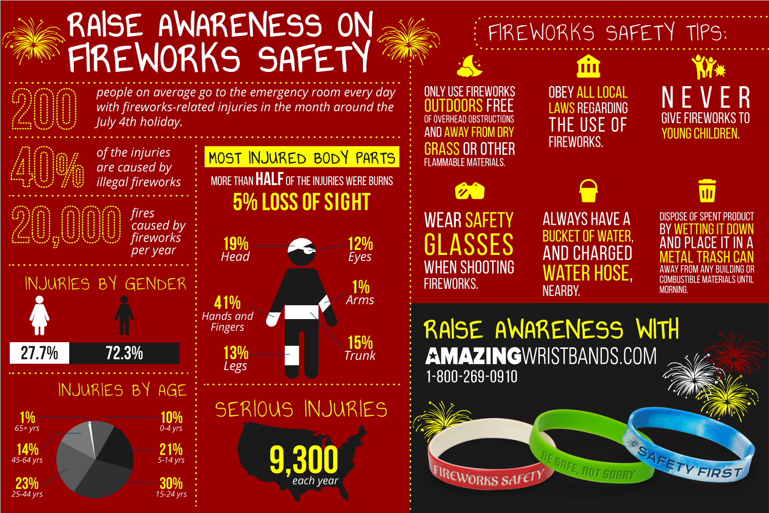 Infographics On Fireworks Safety
