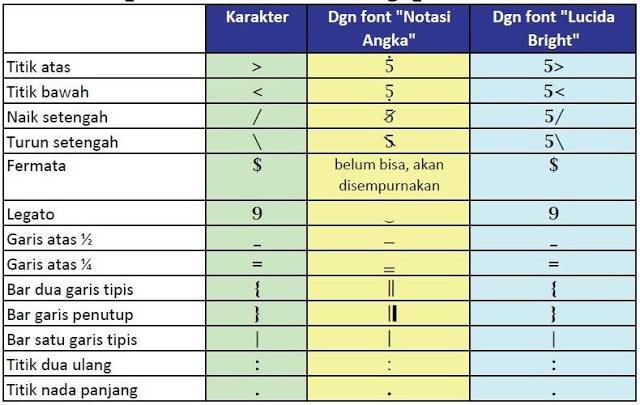 Menambah karakter pada font