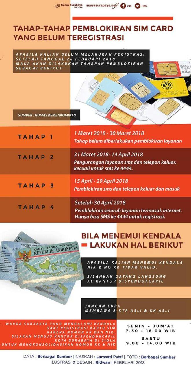 4 Tahap Pemblokiran SIM CARD