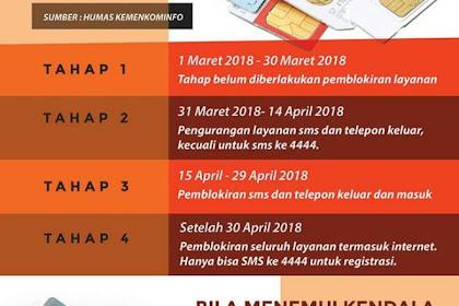 Belum Registrasi SIM CARD? Berikut Ini Adalah Tahap Pemblokiran Yang Belum Teregistrasi