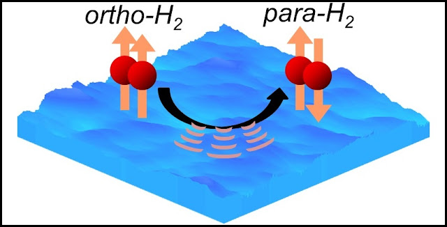 Ortho-to-para conversion of molecular hydrogen on an extremely low temperature ice surface. Ortho-hydrogen converts to para-hydrogen by releasing energy to the ice surface. The conversion rate differed depending on the ice temperature. Credit: Hokkaido University
