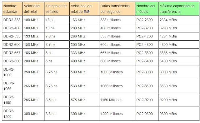 Las velocidades y prestaciones de las DDR2