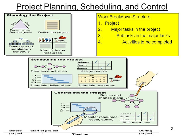 Download Construction Project Planning and Scheduling