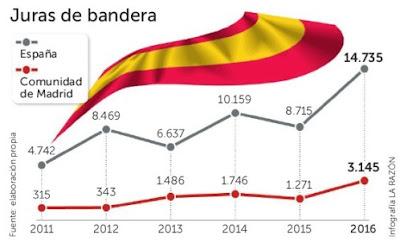 Bandera, Nacional, Jura, España, Patria, Patriotismo