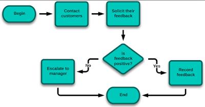 Pengertian Dan Apa itu Flowchart Dan Jenis – Jenisnya