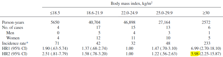 図:BMIとクモ膜下出血リスク