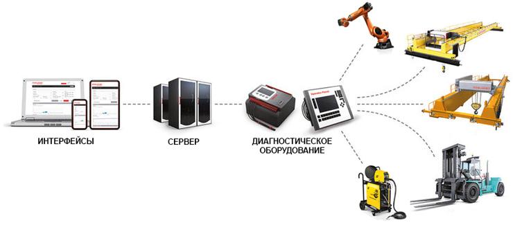 Объединение оборудования в IoT, разработка и внедрение SCADA