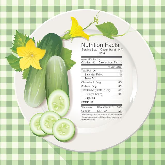 Giá trị dinh dưỡng trong quả dưa chuột (Cucumber)