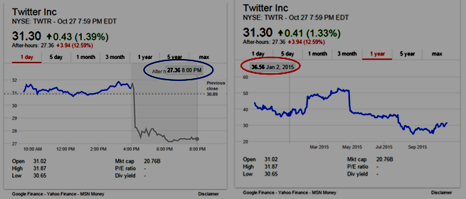 TWTR One-day Stock Chart (Left), One-year Stock Chart (Right)