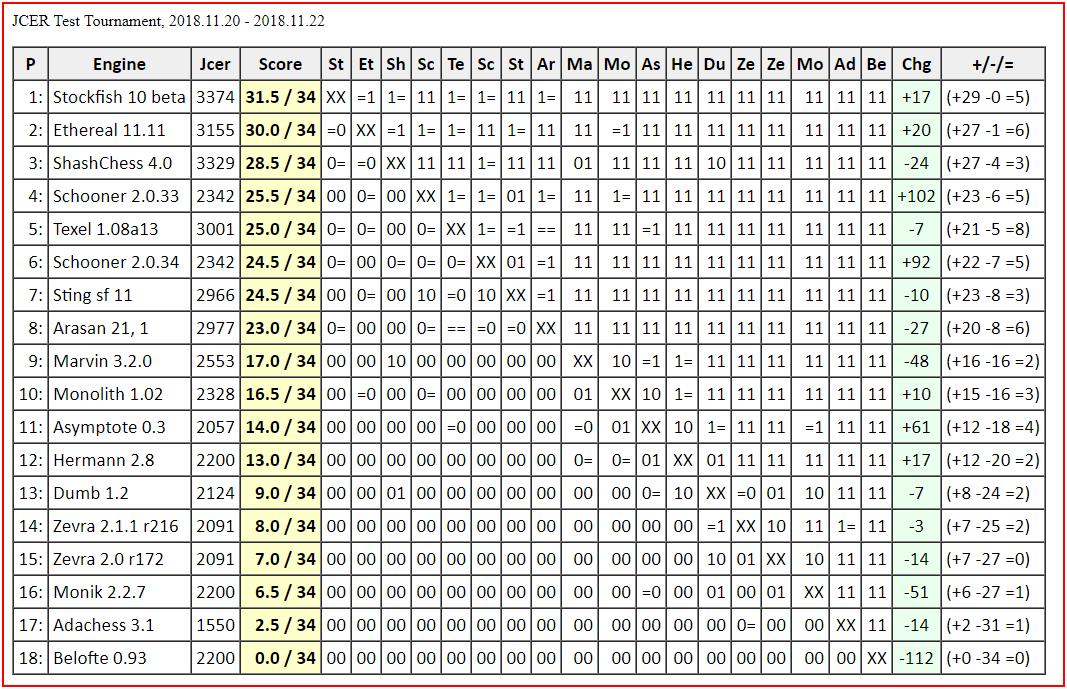 Chess Engines Diary: Stockfish 10 beta wins JCER Test