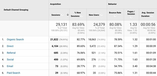 Acquisition/All Traffic/Channel Report, Google Analytics