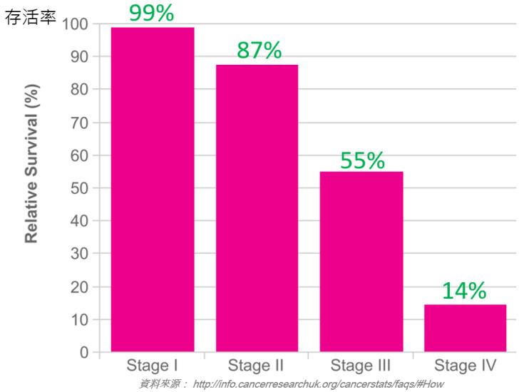 各期乳癌存活率