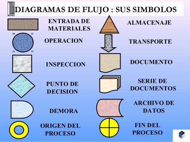 Flujograma flujograma o diagrama de flujo caractersticas de los flujogramas ccuart Choice Image