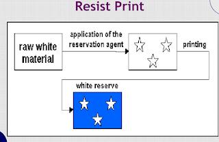 Resist printing