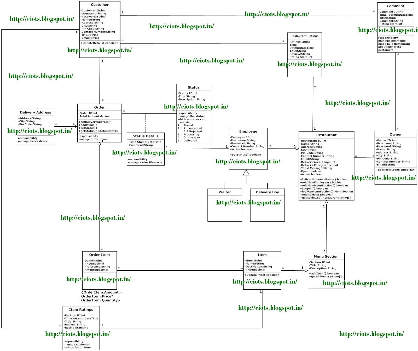 TechMight Solutions: Class Diagram for Restaurant Order