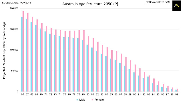 This is what Australia will look like in 2050