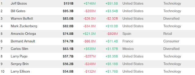 Jeff Bezos , جيف بيزوس , اغنى رجل في العالم , بيل غيتس , مؤسس أمازون , مؤسس الفيسبوك , مشتري الواتساب , مؤسس مايكروسوفت , مارك زوكربيرغ , Amazon Prime , prime day , اغنى 10 أشخاص في العالم , ثروة جيف 151 مليار دولار , كم تبلغ ثروة بيل غيتس اليوم , عالم التقنيات