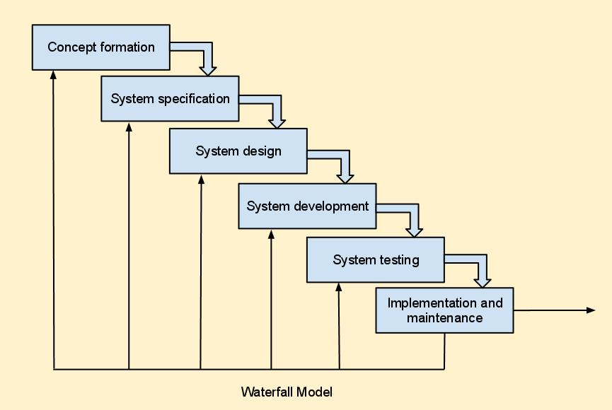 Bcs online lectures waterfall model waterfall model is one of the simplest model used in software development process this is suitable to well defined systems and centers around planed ccuart Images