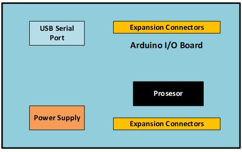 Gambar 2 3 Skemaatik Sederhana Arduino (Sumber : Arduino.cc)