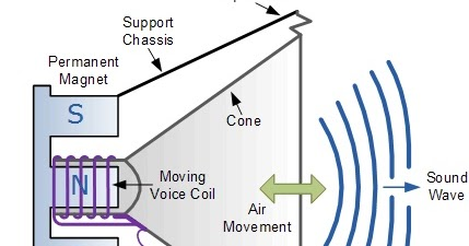 Electrical And Electronics Engineering Sound Transducers