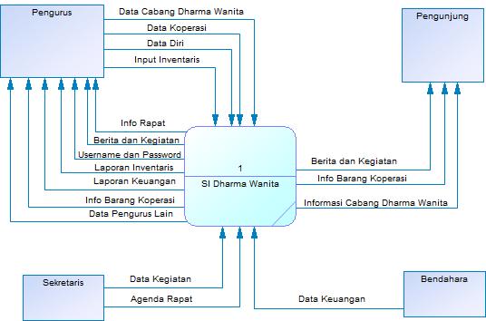 Rara data flow diagram dfd dfd level 0 conteks diagram ccuart Image collections
