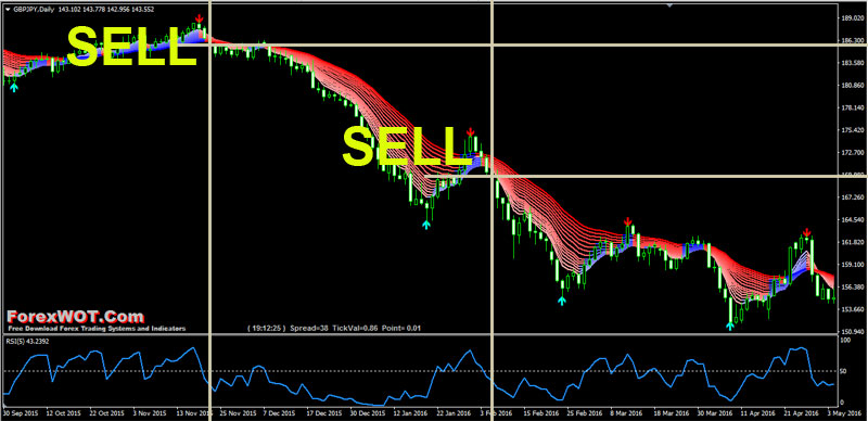 Forex trendisimo rsi SELL
