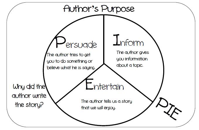 Jennifer 39 S Teaching Tools Author 39 S Purpose