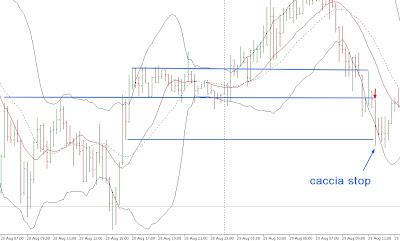 Strategie Trading Intraday sul Forex su AUD USD 1