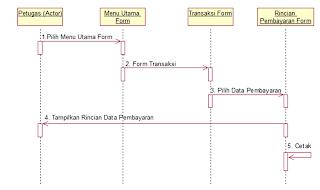 UML Use Case Diagram, Sequence Diagram, dan Class Diagram ...