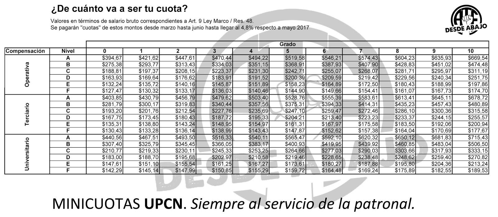 ATE Desde Abajo: Gatillo Encerrado II: Para Nación UPCN firmó en ...