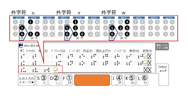 3行目9マス目がマスあけされた点訳ソフトのイメージ図とSpaceがオレンジで示された6点入力のイメージ図