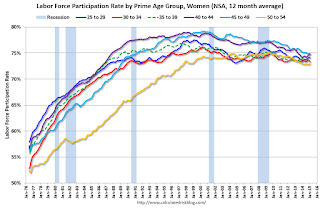 Labor Force Participation Rate, Women, Prime Age Groups