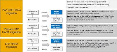 ABAP Development, ABAP-HANA, ABAP