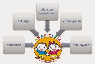 RPPH TK Model Pembelajaran Pendekatan Sudut Kurikulum 2013