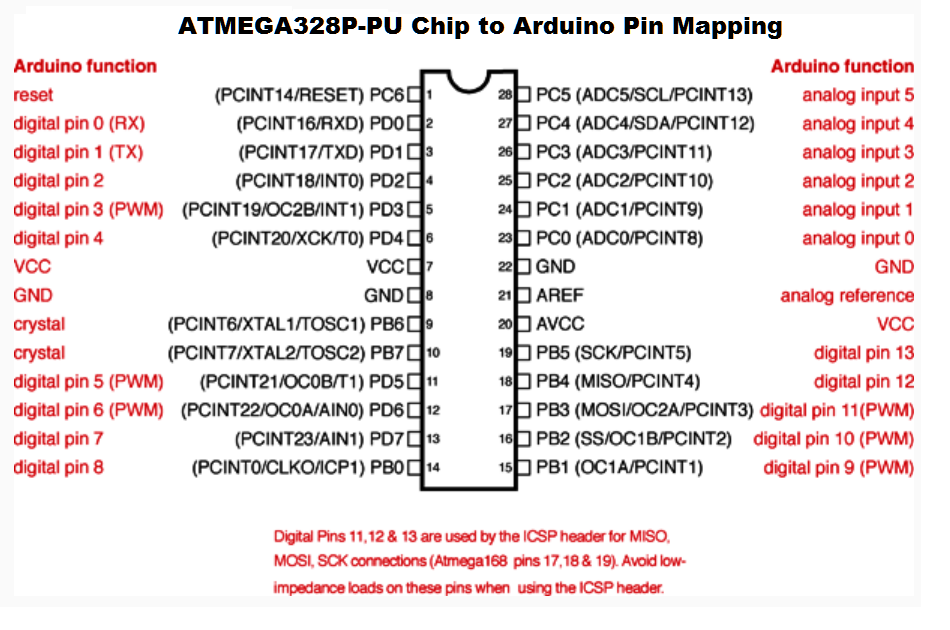 Atmaega 328 pins data sheet mechatrons grbl arduino pins arduino uno r3 pin diagram arduino pin mapping 328 arduino mega pin diagram arduino uno pin numbers arduino pins explained ccuart Gallery