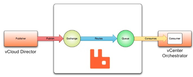 Just Another IT blog: Configuring RabbitMQ's queues for VMware
