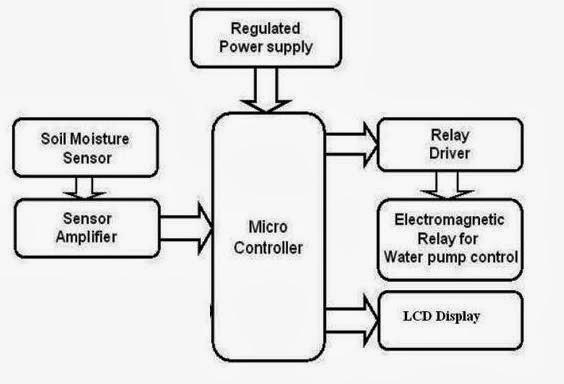 block diagram of voltage regulator 7805