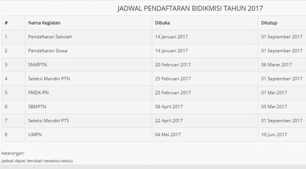 Jadwal Pendaftaran Bidikmisi 2017