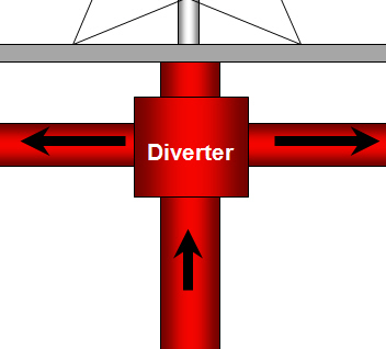 diverter ystem for well control