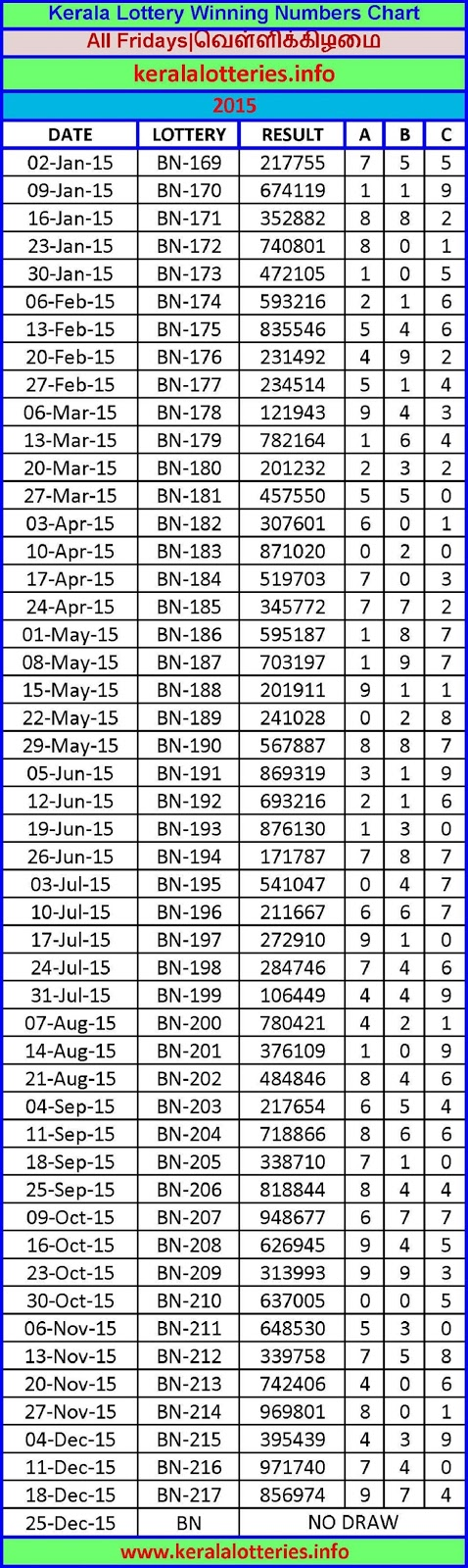 Top Five Today Kerala Lottery Result Chart / Fullservicecircus