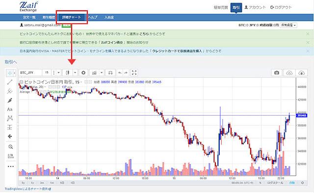 ビットコイン詳細チャート