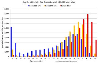 Death by Age