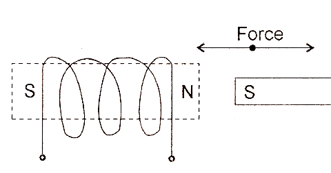 electrical topics: Force between a Current Carrying Coil