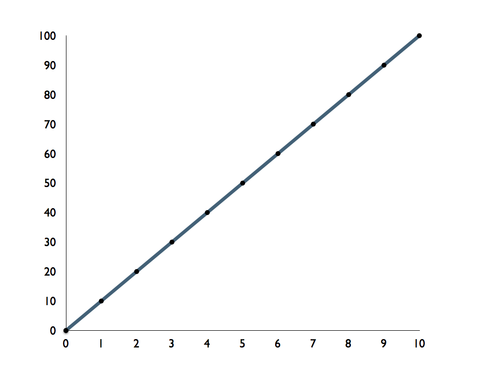 Solving Limits Graphically Numerically And Algebraically