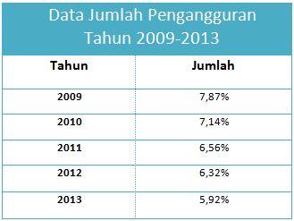 Data statistik jumlah pengangguran tahun 2009 2013 desvita blog data pada diagram ccuart Choice Image